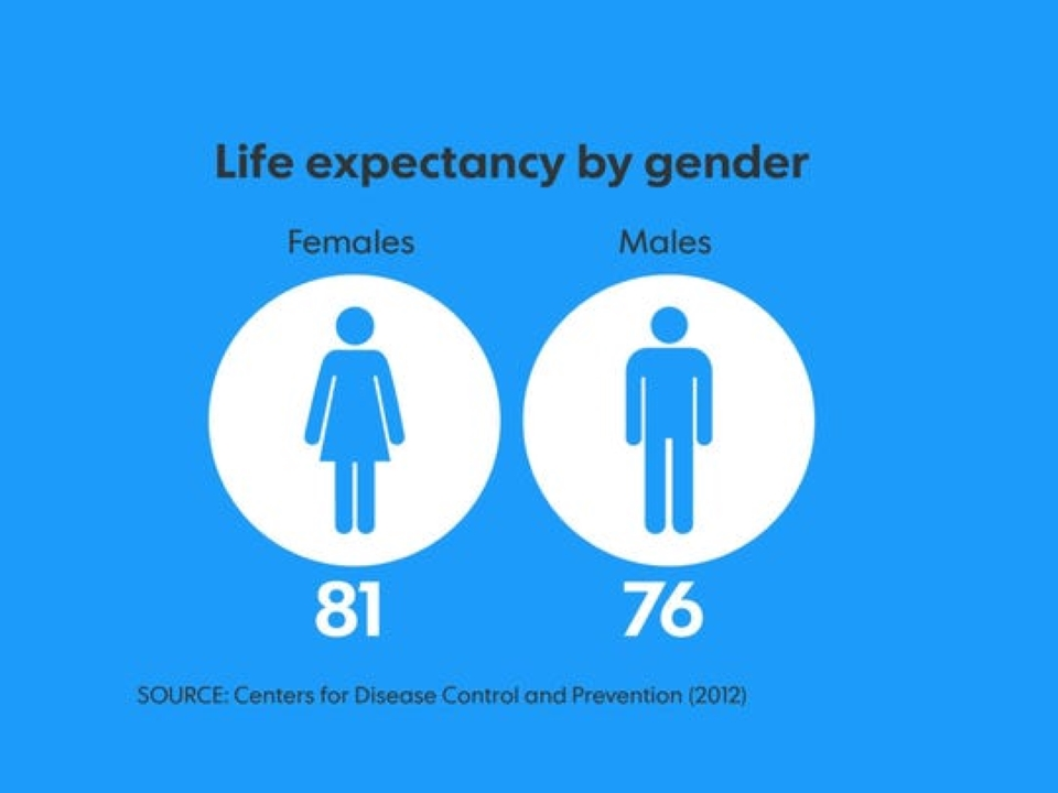 Life expectancy 960
